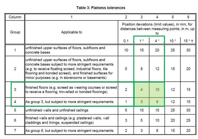 Boden ebenheit standards f r vna flurf rderzeuge alphaplan for Din 18202 tabelle 3